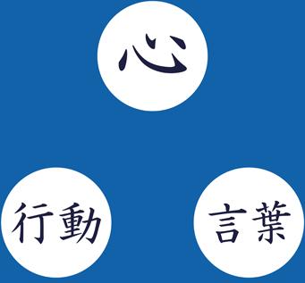 心、言葉、行動の相関図