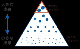 カイゼンの為のアイデア数と成果の大きさを表すピラミッドの図
